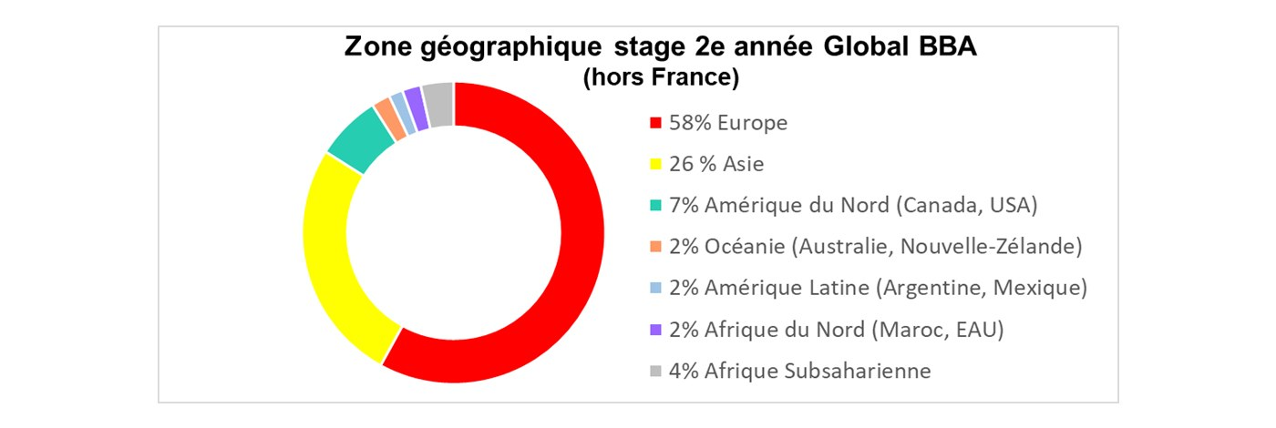 Global BBA Stages Zone géographique 2019 2020