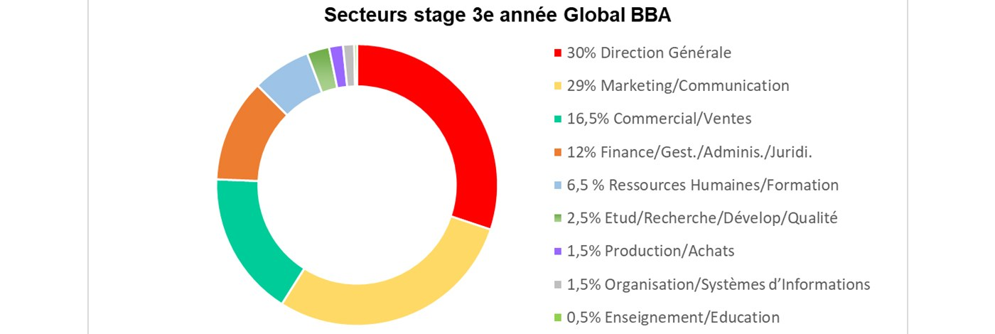Global BBA Secteur Stage 3e Année 2019 2020